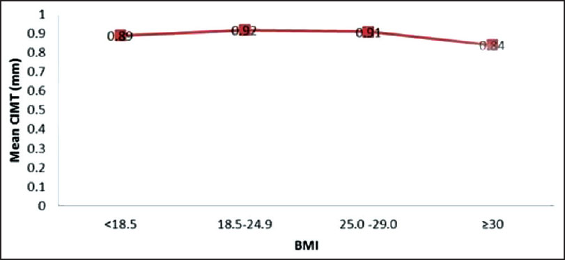 relationship between body mass index and age